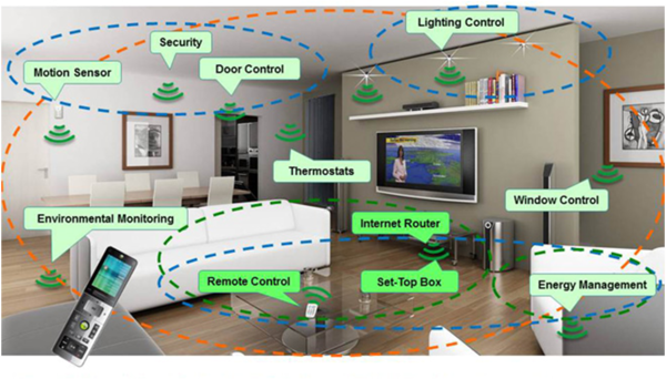 10 Steps to Converting your Home into a Smart Home
