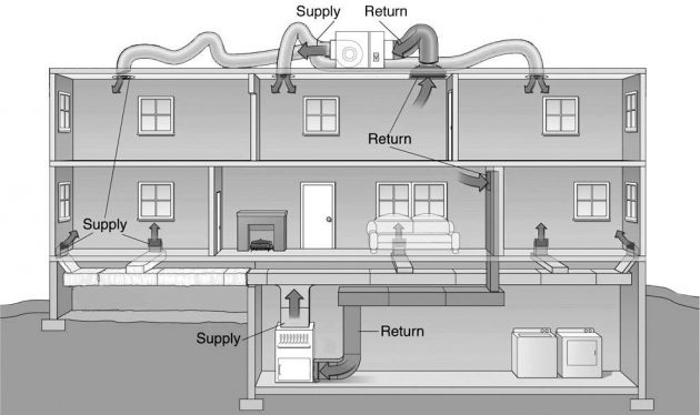 Is HVAC Important in Architecture?