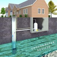 10 Things to Consider When Moving to a Private Well Water System